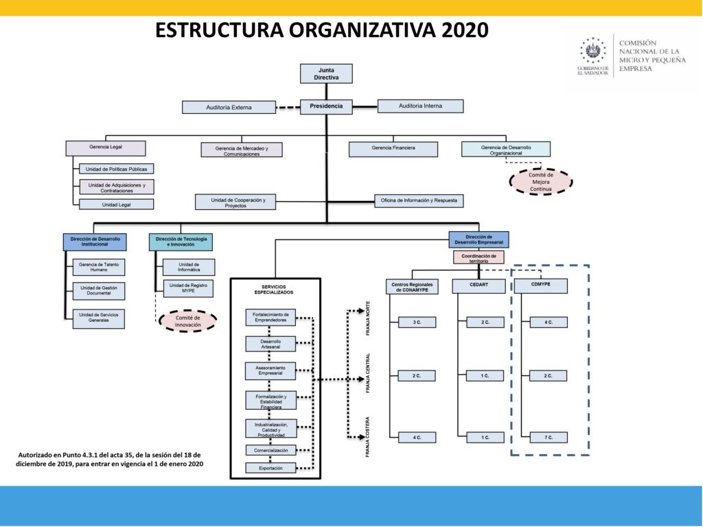 Estructura Organizativa 2020